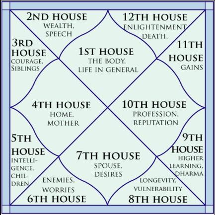 Basic 1: 12 Houses of Kundli | Astrologically    Explained