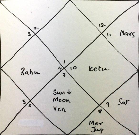 Transits Diwali 2018   Astrologically    Explained